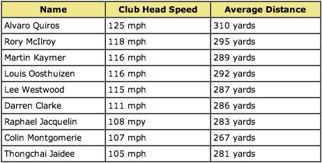 Best Golf Drivers 2014 >> Average Golf Swing Speed Chart