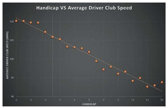 handicap average driver club speed